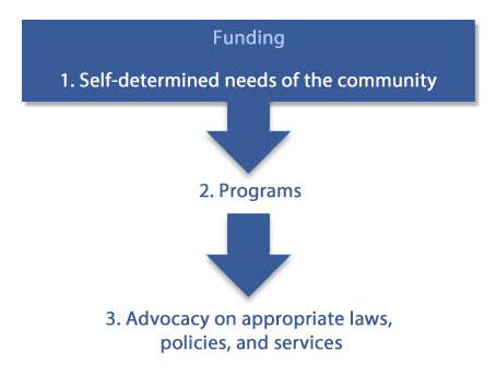CatComm Small NGO Funding Model