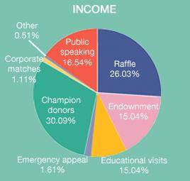 Income CatComm
