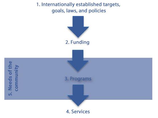 Traditional NGO Funding Model