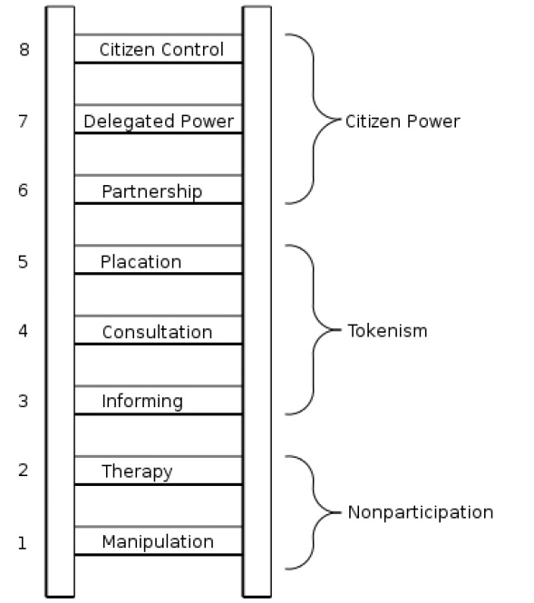 The Ladder Of Citizen Participation Catalytic Communities Catcomm