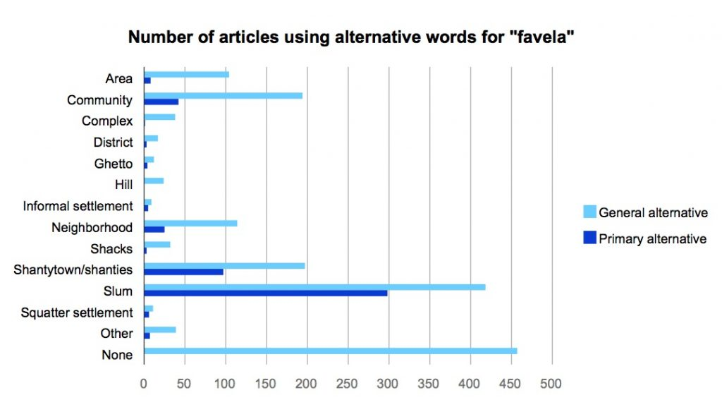 Number of articles using alternative words for 'favela'