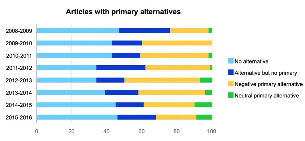 Articles with primary alternatives
