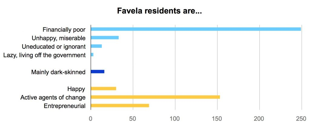 Favela residents are
