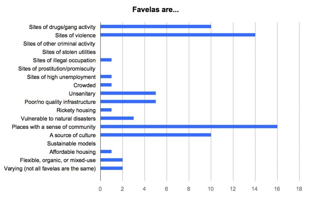 Favelas are (by community reporters)