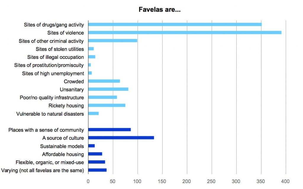 Favelas are (by international reporters)