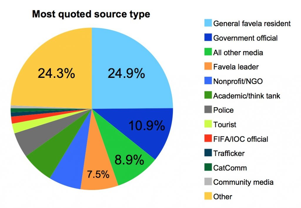 Most quoted source type