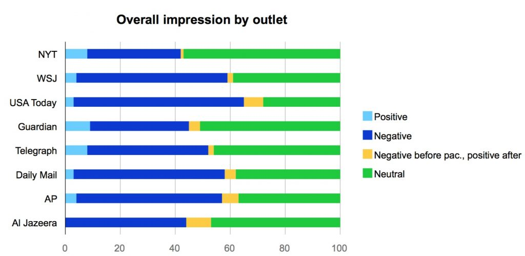 Overall impression by outlet
