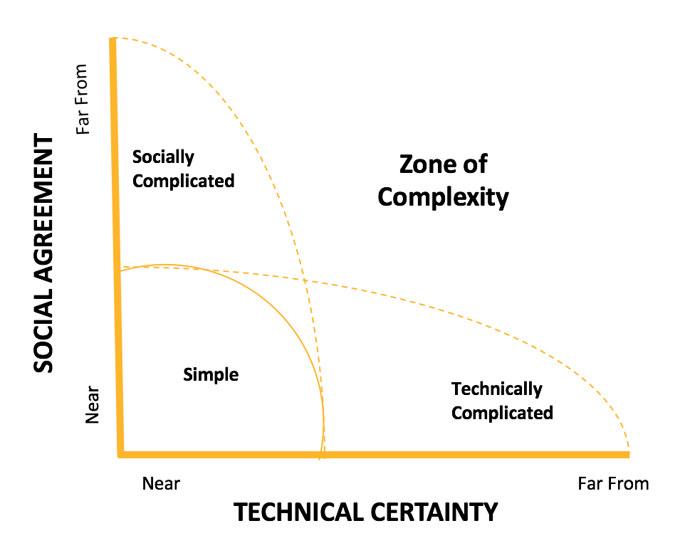 CatComm's responsive approach to management and evaluation is more appropriate than traditional approaches in complex contexts--when there are low levels of technical certainty and social agreement about how to solve problems (Adapted from Patton, 2011).
